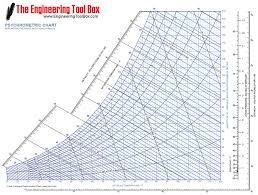 Psychrometric Chart Uses 8 3 Psychrometrics And Desiccants Eme 811 Solar Thermal