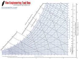 How To Use Psychrometric Chart 8 3 Psychrometrics And Desiccants Eme 811 Solar Thermal