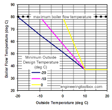Radiator Output Chart Hot Water Heating System Flow Temperature Vs Outside
