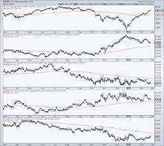 The Strongest Sectors In The S P Tsx Composite By