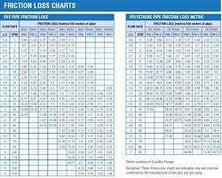 Hdpe Pipe Friction Loss Chart Exact Friction Loss Chart For Pvc Pipe Polyethylene Pipe