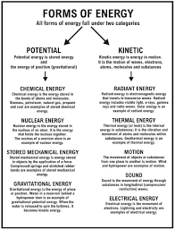 Potential And Ki ic Energy Worksheets Middle School Free together with  in addition Energy Worksheet 1   Google Docs besides Quiz   Worksheet   Relationship of Ki ic Energy to Potential additionally Gravitational Potential and Ki ic Energy   making rollercoasters further AHS  Mechanical Energy Worksheet besides Potential Energy   UNIT VI    Potential   Ki ic Energy additionally Ki ic vs Potential Energy as well  additionally Potential and Ki ic Energy   TeacherVision in addition Ki ic and Potential Energy   Easy Fun Physics. on potential and kinetic energy worksheet