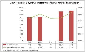 Maruti Suzuki Share Price Chart Chart Of The Day Why Marutis Record Wage Hike May Not