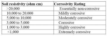 Soil Resistivity Measurement