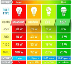 Lumens Vs Watts Chart Light Bulb Lumens Comparison Chart Alkalinehealthandbeauty Co