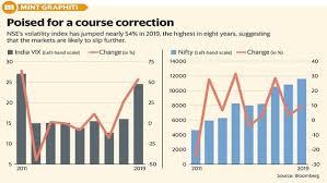 India Vix Today Chart India Vix Index Rises 54 In 2019 Signals Markets May Fall