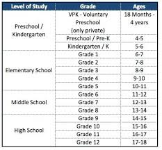 Grade Level Age Chart The Age To Grade Chart For Miami Schools Relocating To