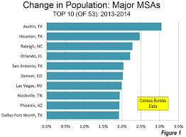 Las Vegas Population Growth Chart Still Moving To Texas The 2014 Metropolitan Population