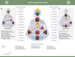 Human Design New Chart Uranus Opposition Chart