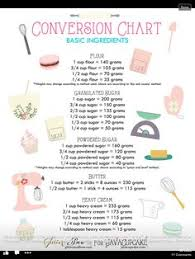 Basics At A Glance Chart 11 Best Measuring Equivalents Images Kitchen Cheat Sheets