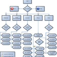 Crm Process Flow Chart Flow Chart Of The Customer Relationship Management System