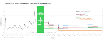 Electricity Cost Chart Chart Ppa Australia Npv Analysis Schneider Electric
