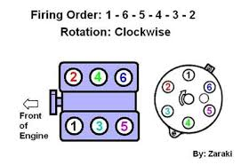 solved what is the firing order for a dodge dakota fixya here is a firing order diagram and note the position of the locking tabs on the distributor cap and let me know if you require any further assistance