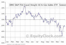 Bmo S P Tsx Equal Weight Oil Gas Index Etf Tse Zeo To