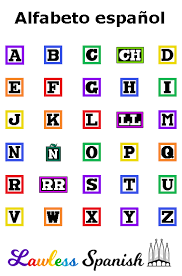 The actual spelling for each letter is similar but not the same. Spanish Alphabet Lawless Spanish Letters
