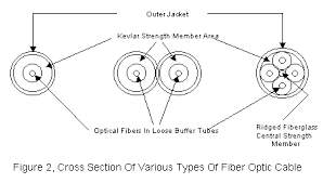 guide to cables and connectors as can be seen from the diagram in all cases the fiber buffer tube is first enclosed in a layer of synthetic yarn such as kevlar for strength