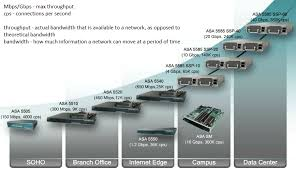 Firewall Comparison Chart Throughput Cisco Asa 5500 Specs Features And Model Comparisons