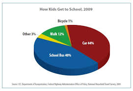 Childhood Obesity Pie Chart Blog Bike Train To School The Fun Healthy Way To Get