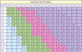 What Is A Healthy Weight For You Fitness Gym And Classes