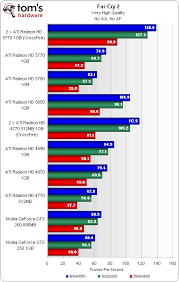 Vga Hierarchy Chart Overclockers Forums