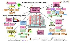Formal Organisation Chart Pin By Done On About Http Done Fyi Organizational