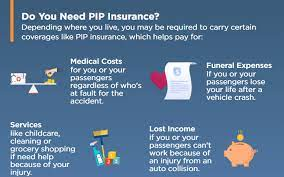 What are medical payments coverage and personal injury protection in a car insurance policy? No Fault Insurance What Is No Fault Insurance Pip The Hartford