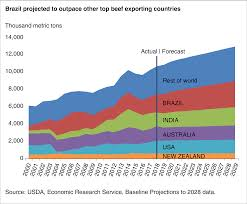 Brazil Population Chart Usda Ers Brazil Once Again Becomes The Worlds Largest