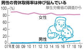 男性育休、昨年度の取得は7.48% 政府は新制度検討:朝日新聞デジタル
