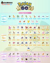 51 Genuine New Egg Hatching Chart
