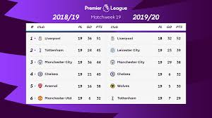 The current Premier League table compared with last season's at the same  stage. : PremierLeague