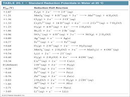 20 E Electrochemistry Exercises Chemistry Libretexts