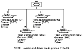 Us Army Platoon U S Army Tank Doctrine