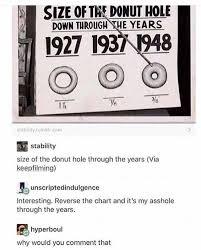 Dopl3r Com Memes Size Of Ta Donut Hole Down Through The
