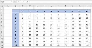 The decimal multiplication table was traditionally taught as an essential part of elementary arithmetic around the world. Excel Formula Multiplication Table Formula