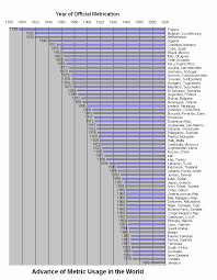 Metrication In Other Countries Us Metric Association