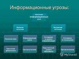 Презентация на тему Тема Информационная безопасность  6 Информационные угрозы Источники информационных