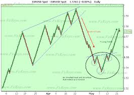 Renko Chart Mt5 How To Trade Using Renko Charts With Pictures