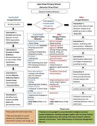 Rti Behavior Flow Chart Excellent Flow Chart For School Interventions And Who Is