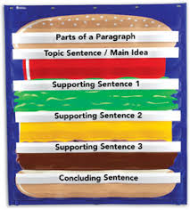 five paragraph essay is like a hamburger c c b school of atlanta