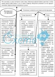 Контракт реферат римское право Все самое интересное и полезное  образом контракт реферат римское право определить как