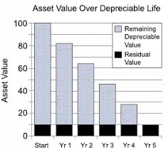 Fixed Asset Depreciation Schedule Depreciation Turns Capital Expenditures Into Expenses Over Time