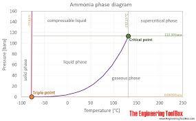 Ammonia Temperature Chart Ammonia Vapour Pressure At Gas Liquid Equilibrium