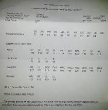 Army Afqt Score Chart What Is The Minimum Asvab Score For Army Jobs What Is The