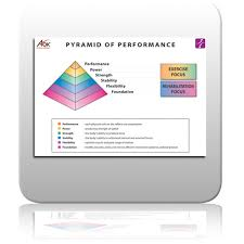 Ice Strength Chart Exercise Your Potential Ice Chart 1 Pyramid Of Performance