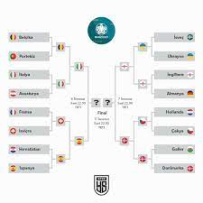 İngiltere yarı finalde Danimarka'nın rakibi oldu - Yeni Şafak