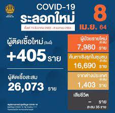 โควิด-19 แตะ 3 หมื่น วันแรก พบติดเชื้ออีก 405 ราย ป่วยสะสม 30,310 ราย