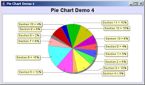 Create Pie Chart In Java Jfreechart Pie Chart Demo 4 Pie Chart Chart Java