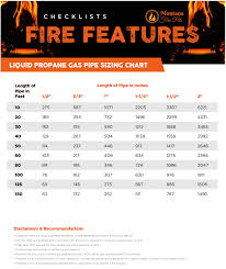 Natural Gas Appliance Btu Chart Gas Lines Sizing Guide Montana Fire Pits
