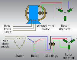 showing post media for wound rotor induction motor symbol wound rotor motor circuits jpg 469x365 wound rotor induction motor symbol