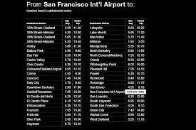 Bay Area Rapid Transit San Francisco Citizen